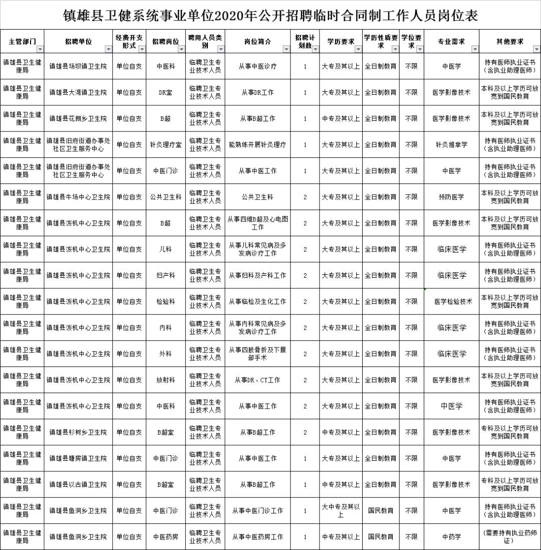 镇雄县2020年gdp多少_云南昭通市各区县2020年GDP排名出炉 昭阳第一,镇雄第二