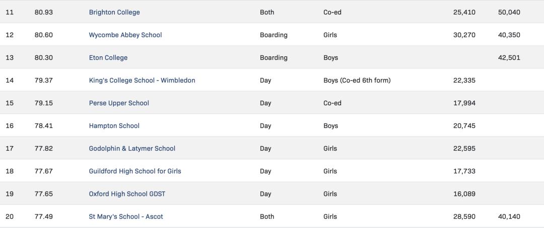 英国TOP20私立中学
