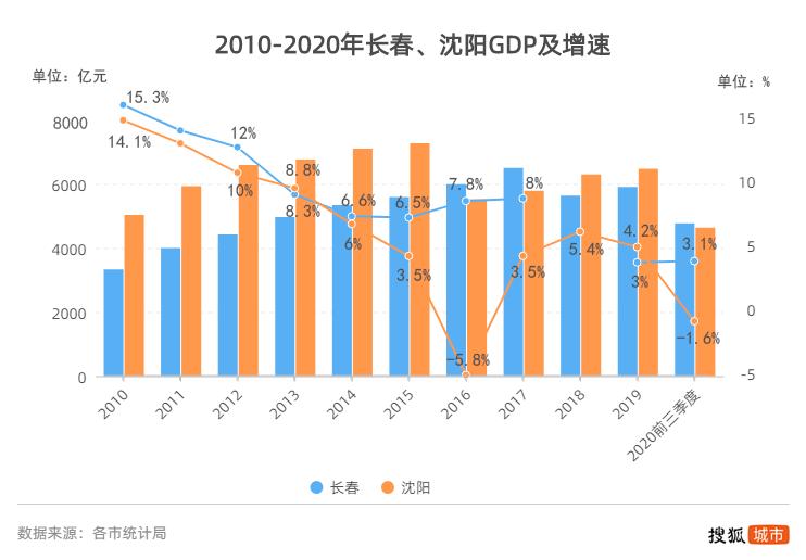 一汽gdp占长春多少比例_东北四大城市40年GDP数据 排名变化巨大