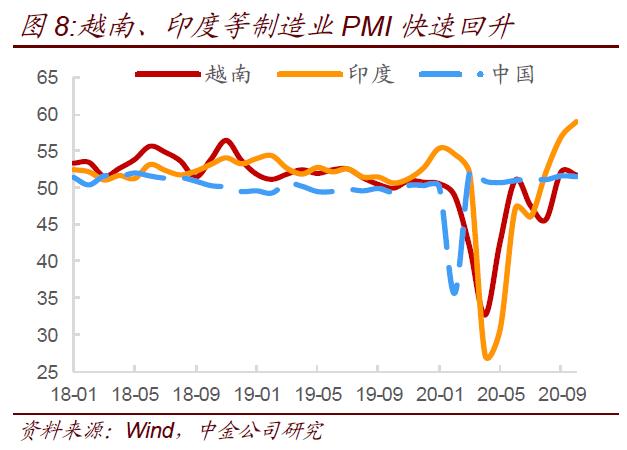 【中金固收】如何看经济短期和中期动能?