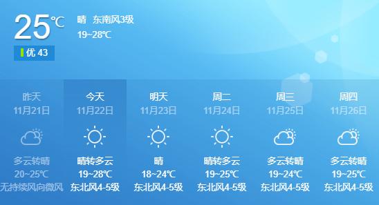 """27℃!""""小雪""""来了,台商区还在""""夏天""""里"""