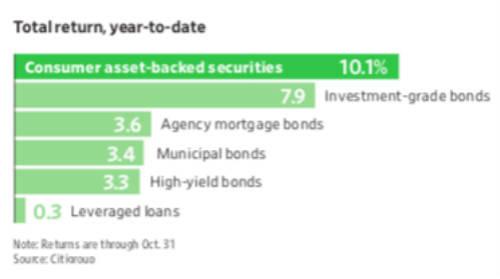 """[美国人不再透支消费?消费贷款支持证券今年意外""""受宠""""]"""