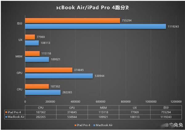M1 MacBook Air安兔兔跑分:首款得分破百万的设备