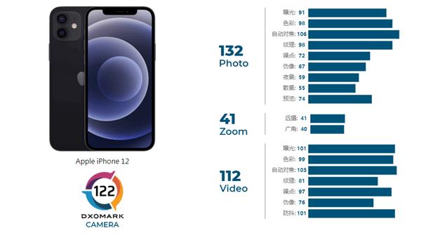 iPhone 12 DxOMark成绩公布:122分仅第13、变焦太弱