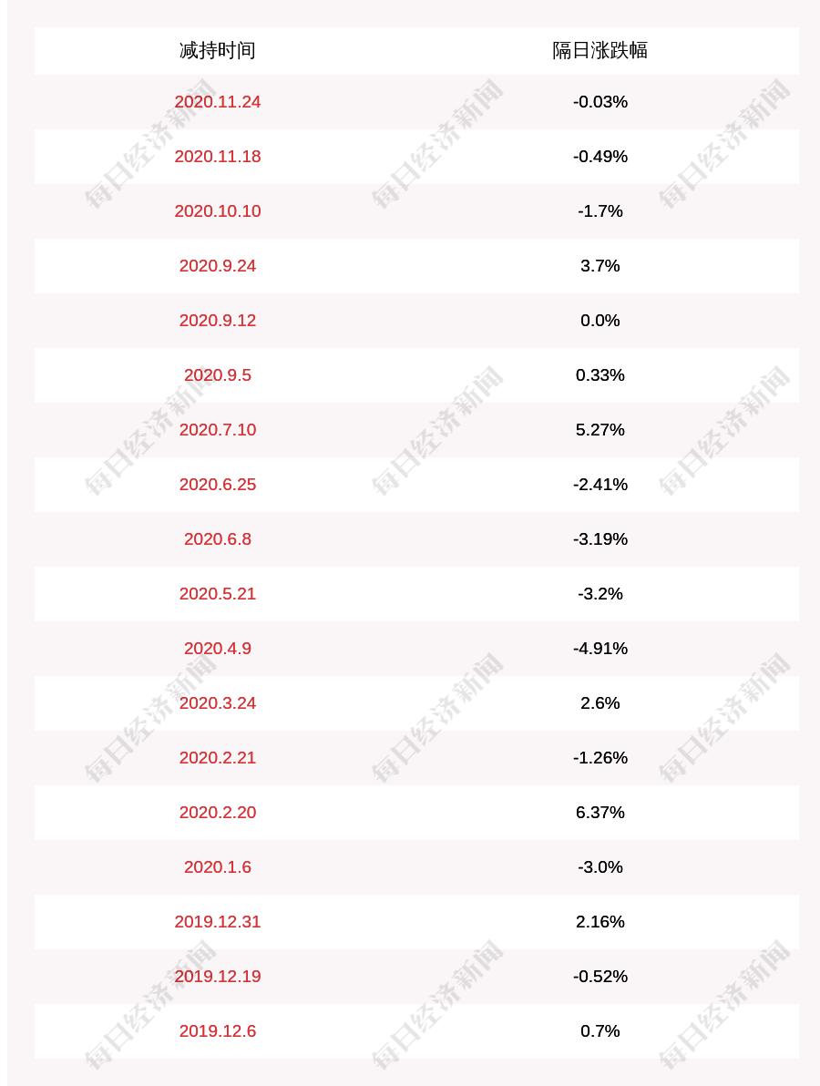 激智科技:股东叶伍元已减持67.31万股,占比0.434%
