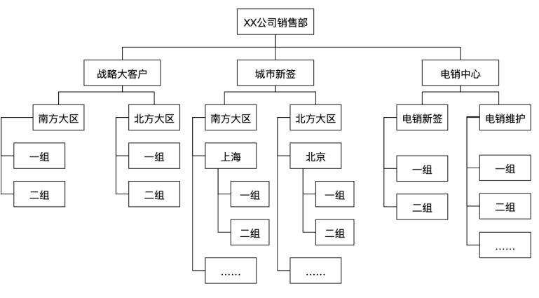 谈谈B端业务系统的首页设计