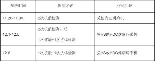 驻韩国使馆:赴华人员将凭双阴检测证明领健康码乘机