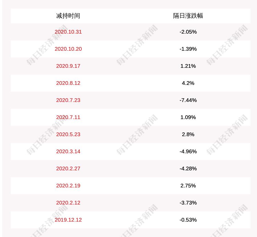 北京文化:股东华力控股累计减持约716万股,占比已达1%
