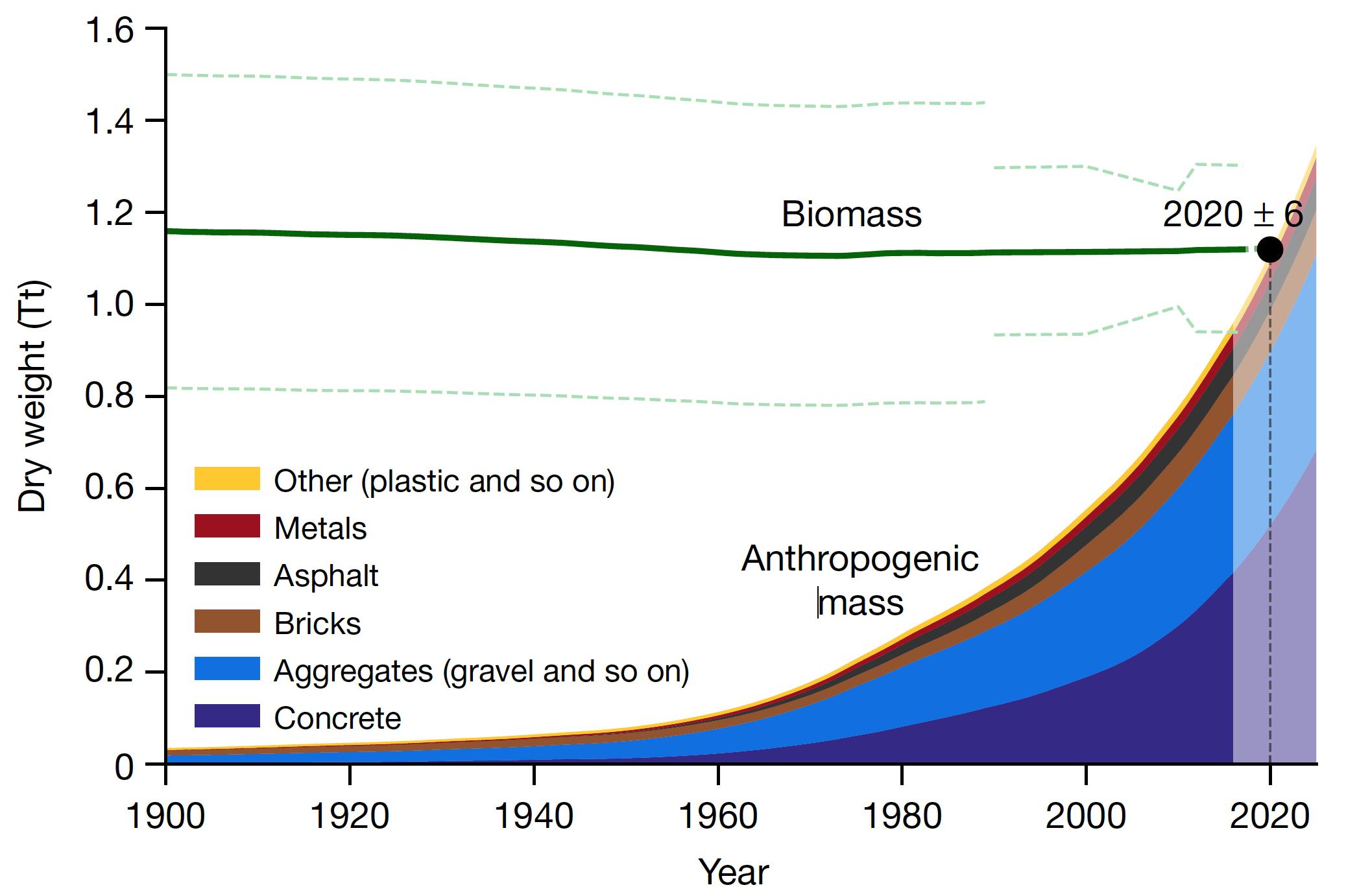世界人口减到多少比较适合_人口普查