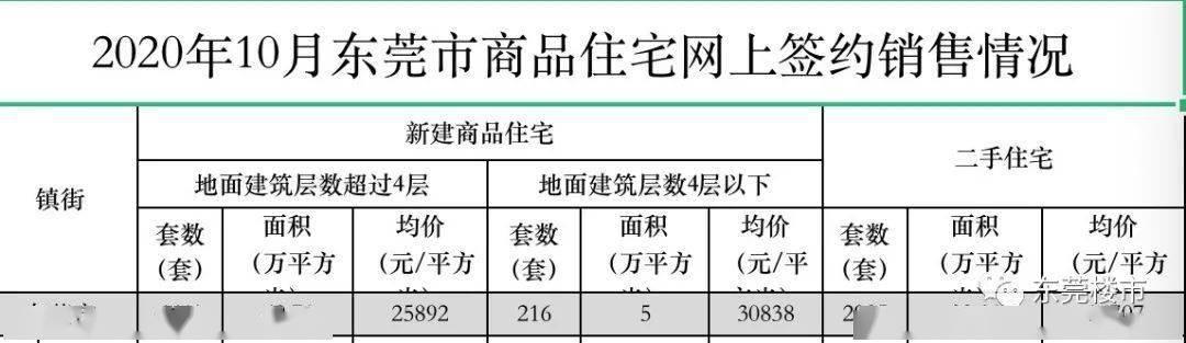 股票配资可盈东莞股票配资官宣:东莞一手房不涨了!11月松山湖洋房均价竟是6千多……