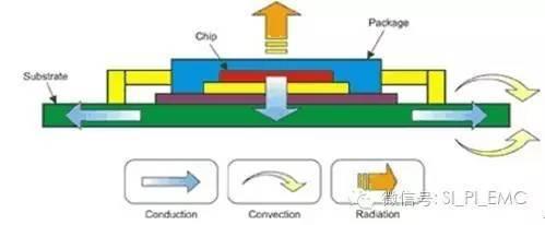 如何優化電路性能和電源散熱