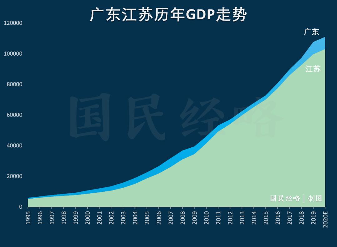 广东gdp2020超哪些国家_2020广东21市gdp