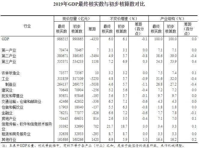 中国2019年gdp总值_2019年中国gdp增长率