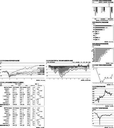 2020年美国上半年经济总量_上世纪美国经济
