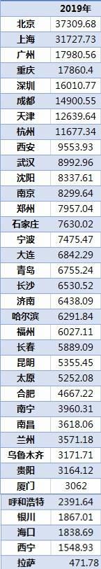 36城居民储蓄排行:北上广渝居前四,中西部三市蹿得快4nw
