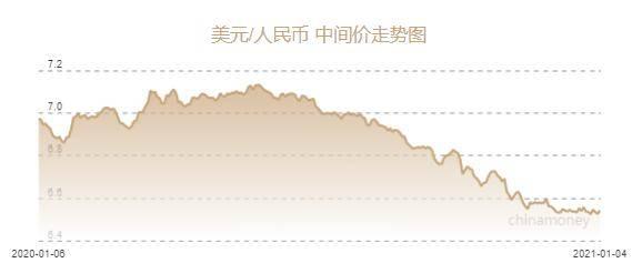 据报道,人民币兑美元中间价为6.5408元,下调159个基点
