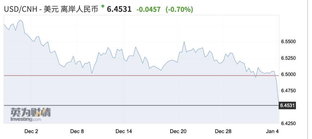 人民币升破6.5,CFETS篮子中美元权重调低影响几何