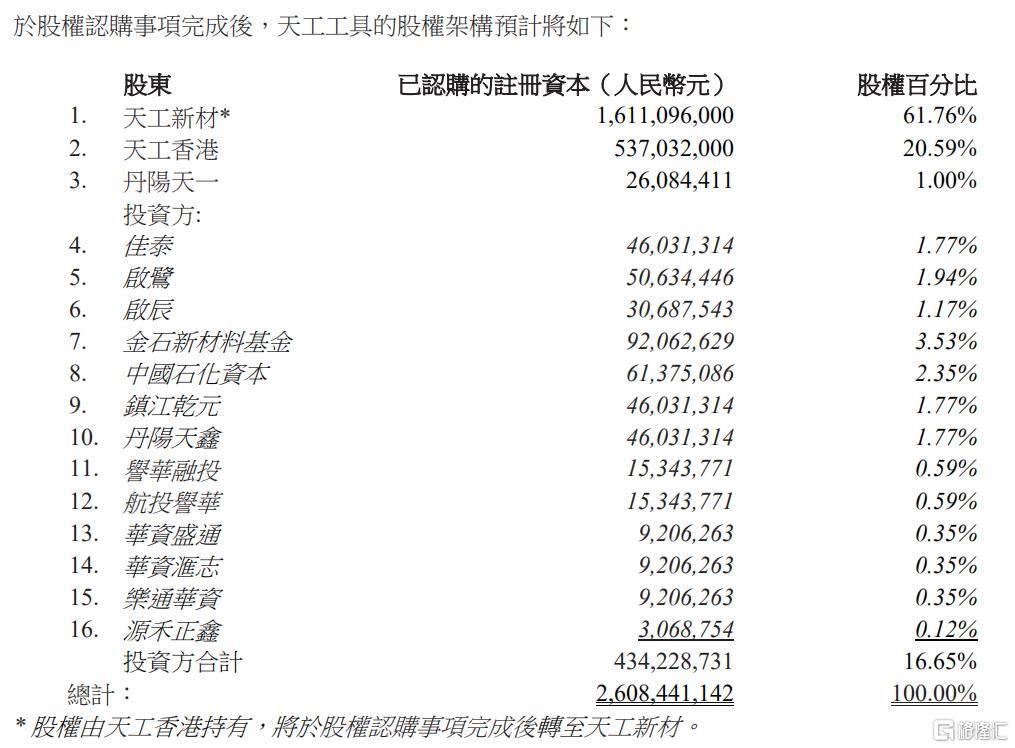 天工国际(00826.HK)旗下的天工工具获得了15亿投资,那么为什么会有大量资金堆积涌入?