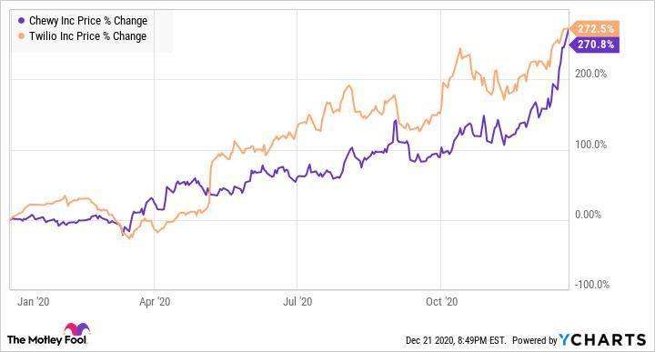 两只在2020年翻了一番的美国股票仍然值得购买