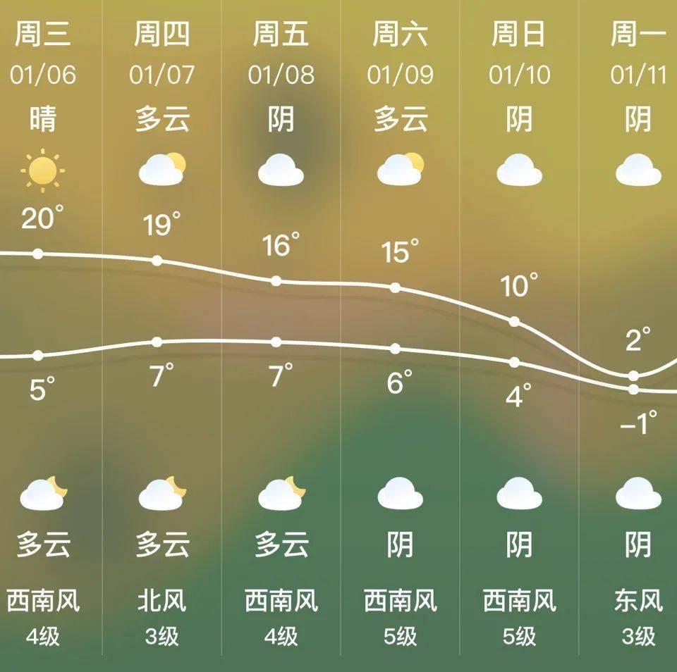"""""""断崖式""""降温!冷空气本周末又袭昆明 最高温度只有2℃"""