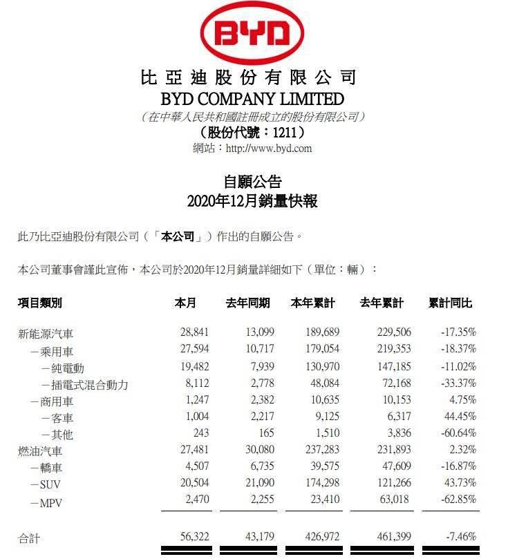 比亚迪 2020 年 12 月新能源汽车销量超 2.8 万辆