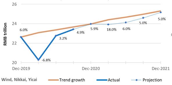 2021国内gdp_国内gdp发展图