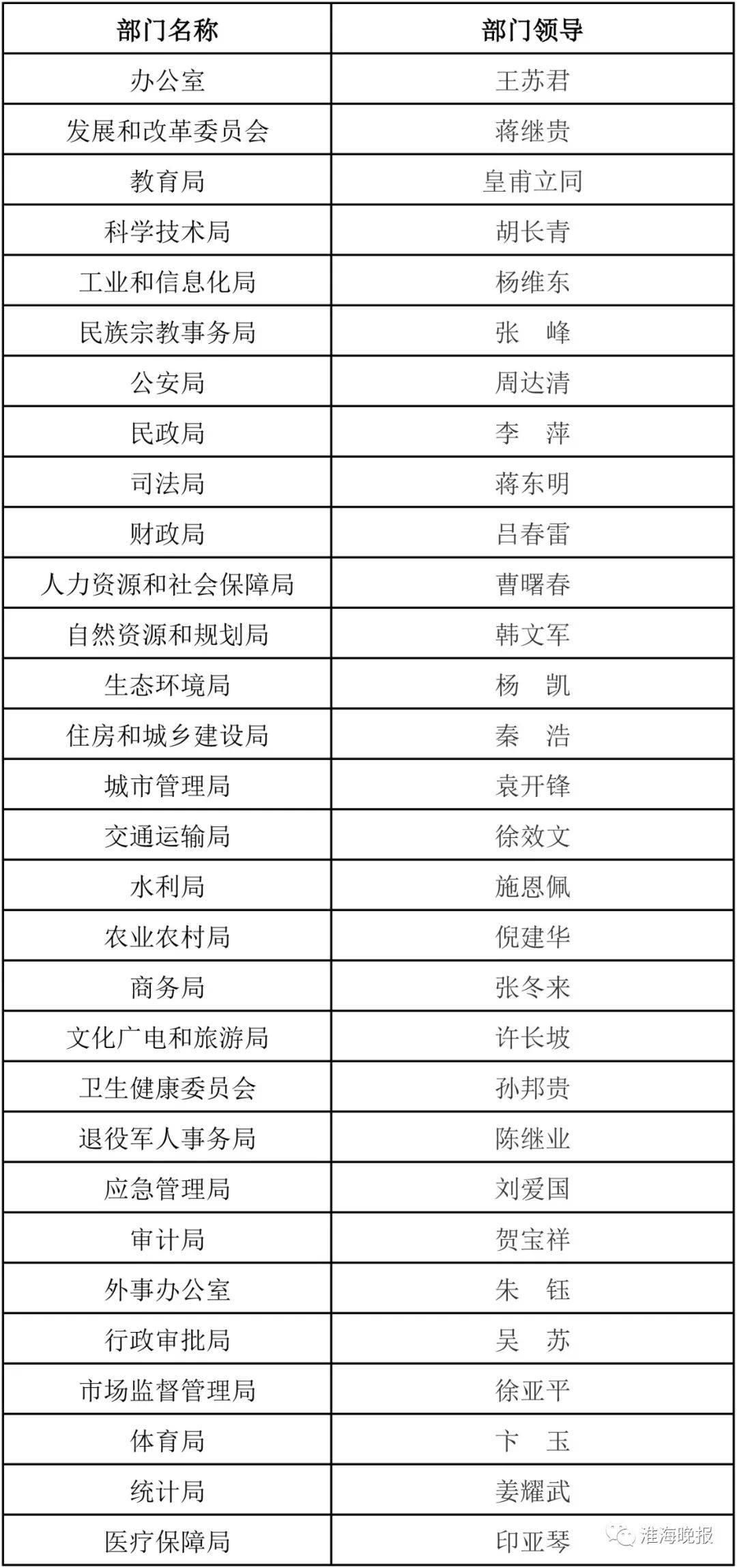 米乐M6官网登录- 市政府事情部门及向导宣布!(图2)