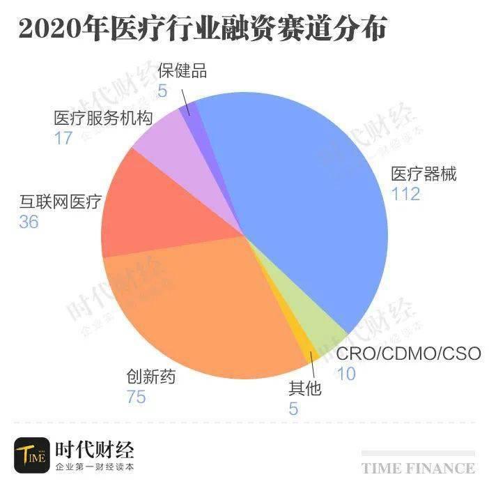 """2020!66支新股上市,260余起融资,生物医药成""""最靓的仔"""""""