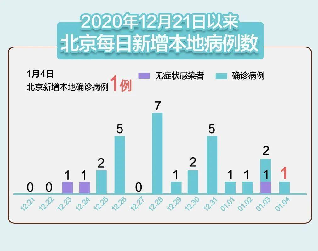 北京昨日新增1例本地确诊!之前3例感染者轨迹公布!北京打造升级版健康宝,有疫苗接种新功能