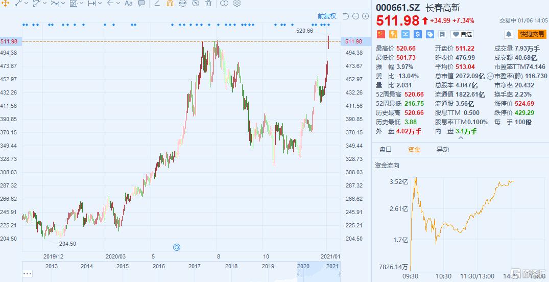 一度涨了9%以上!长春高新股价回归500元。业绩持续提升背后有哪些隐患?