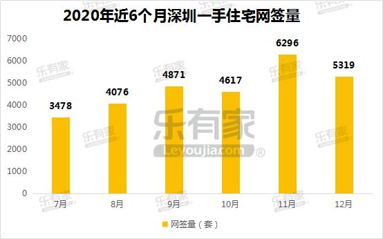 12月深圳二手住宅成交持续上涨,市场回暖