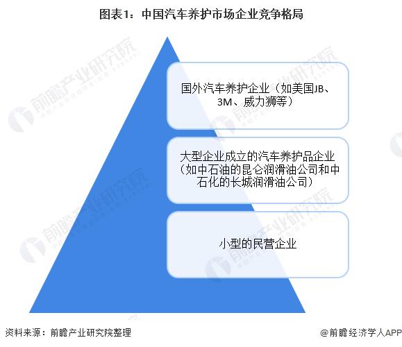 2020年中国汽车维修行业市场竞争格局及发展趋势分析线上线下一体化的加剧催生了O2O平台