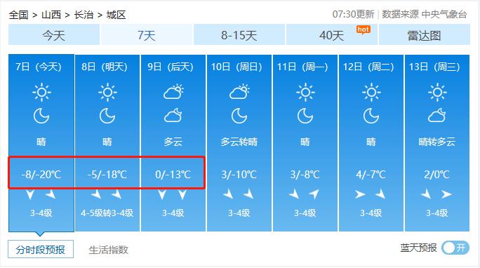 冻哭了!山西迎来入冬最低气温!你正处一年最危险的27天!防寒保命10招送上!  第8张