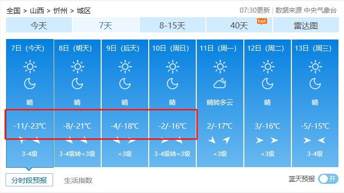 冻哭了!山西迎来入冬最低气温!你正处一年最危险的27天!防寒保命10招送上!  第13张