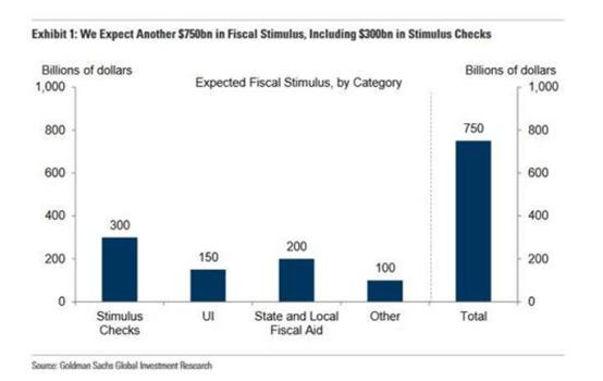 """""""蓝色狂潮""""后,高盛预计美国下月通过新一轮7500亿美元刺激"""