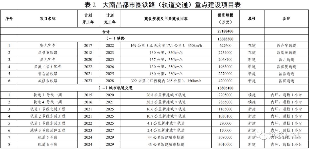 """交通强省!南昌要""""发达""""了!总投资2000亿元!将打造500公里大南昌"""