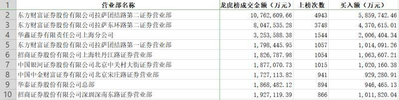 """券商点将台之八:中国银河""""营业部""""最庞大,东方财富称霸龙虎榜,南京证券掉到队尾"""