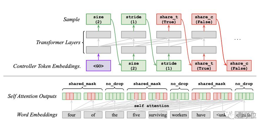谷歌大脑最新研究:用AutoML的方式自动学习Dropout模式,再也不用手动设计