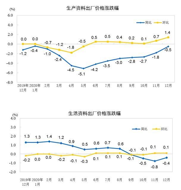 国家统计局:12月PPI同比下降0.4%