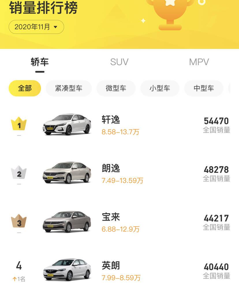 2.0T 9AT车长度近5米,大品牌B级降到10万。能买到吗?