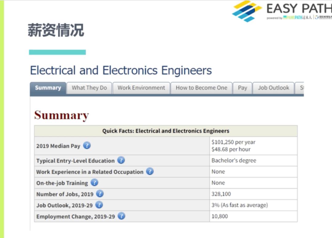电子工程就业面面观