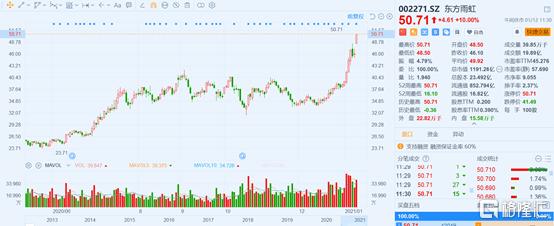 演出结束后,股价涨跌互现。东方宇宏为什么超出预期?