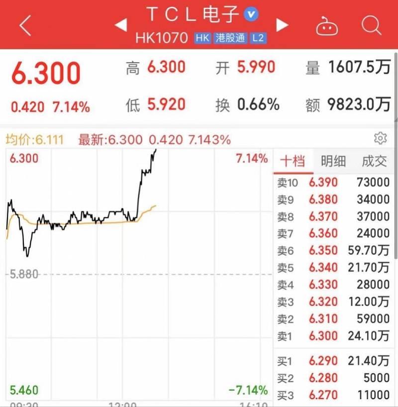 TCL电视回应撤出美国市场:不实消息,销售超预期暂时缺货