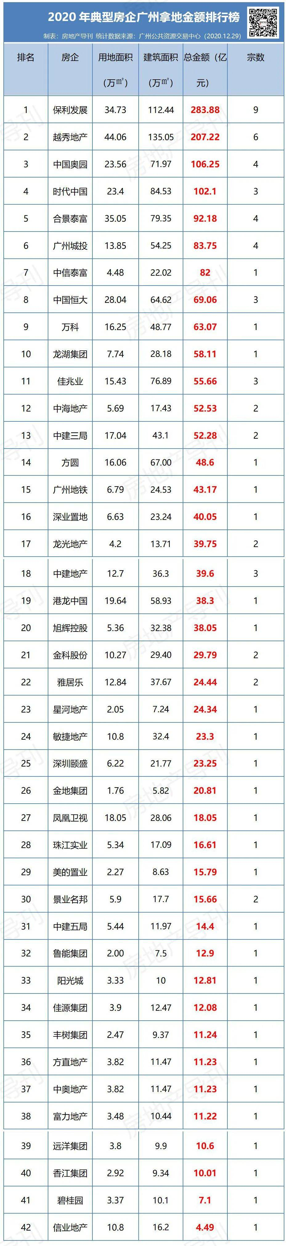 广州中心区旧改加速!195亿!保利拿下海珠红卫村旧改项目!_改造
