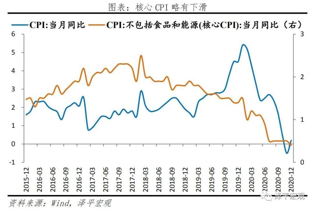 经济持续复苏,通胀温和回升——点评12月物价数据