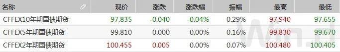 资金价格反弹,隔夜利率创三周新高,期现货震荡偏弱|债市综述