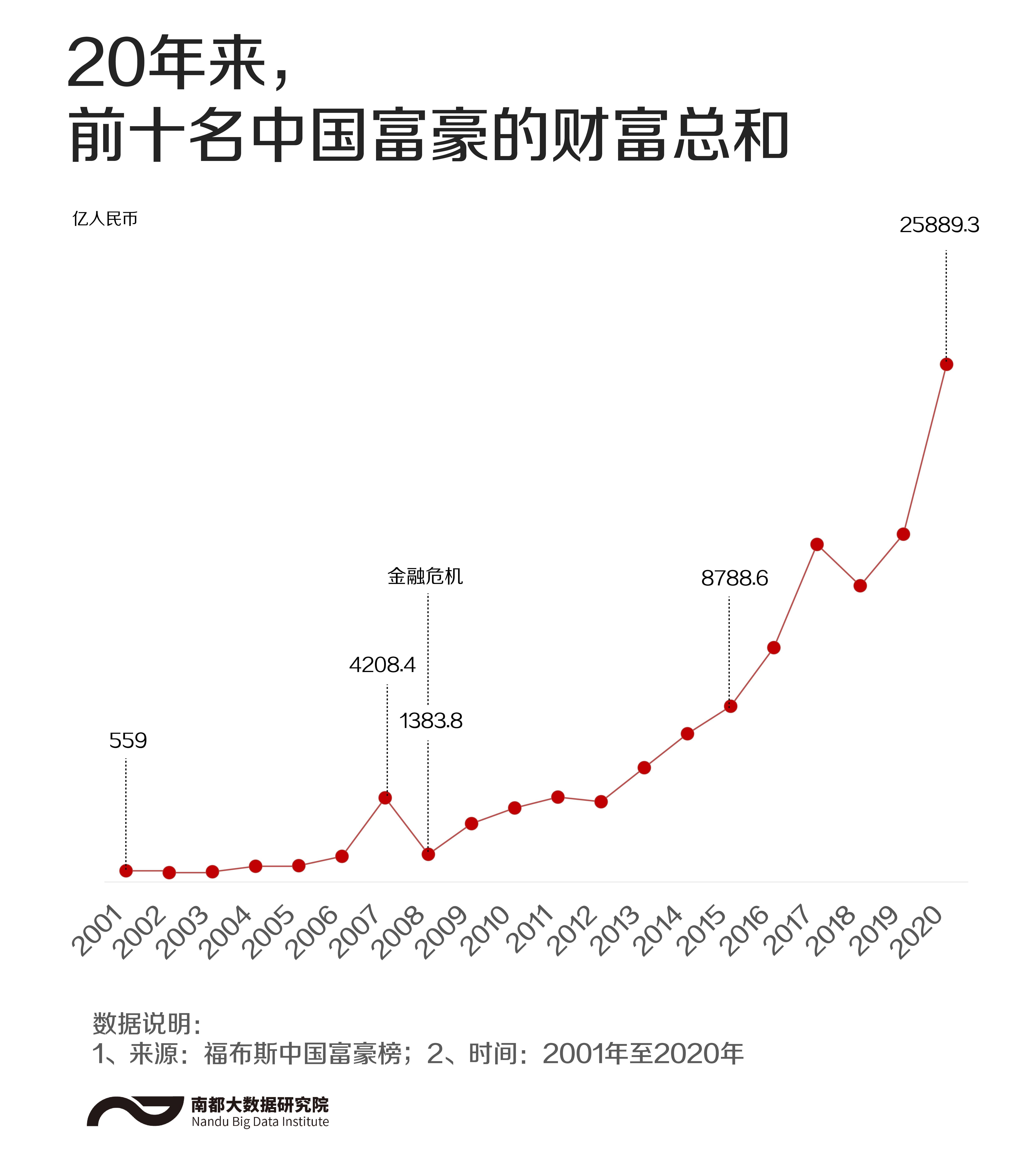 中国富豪20年:前十名财富涨46倍,卖水养猪致富不是梦