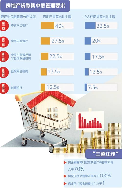 款新规对房市影响几何? 房地产行业将加快分化