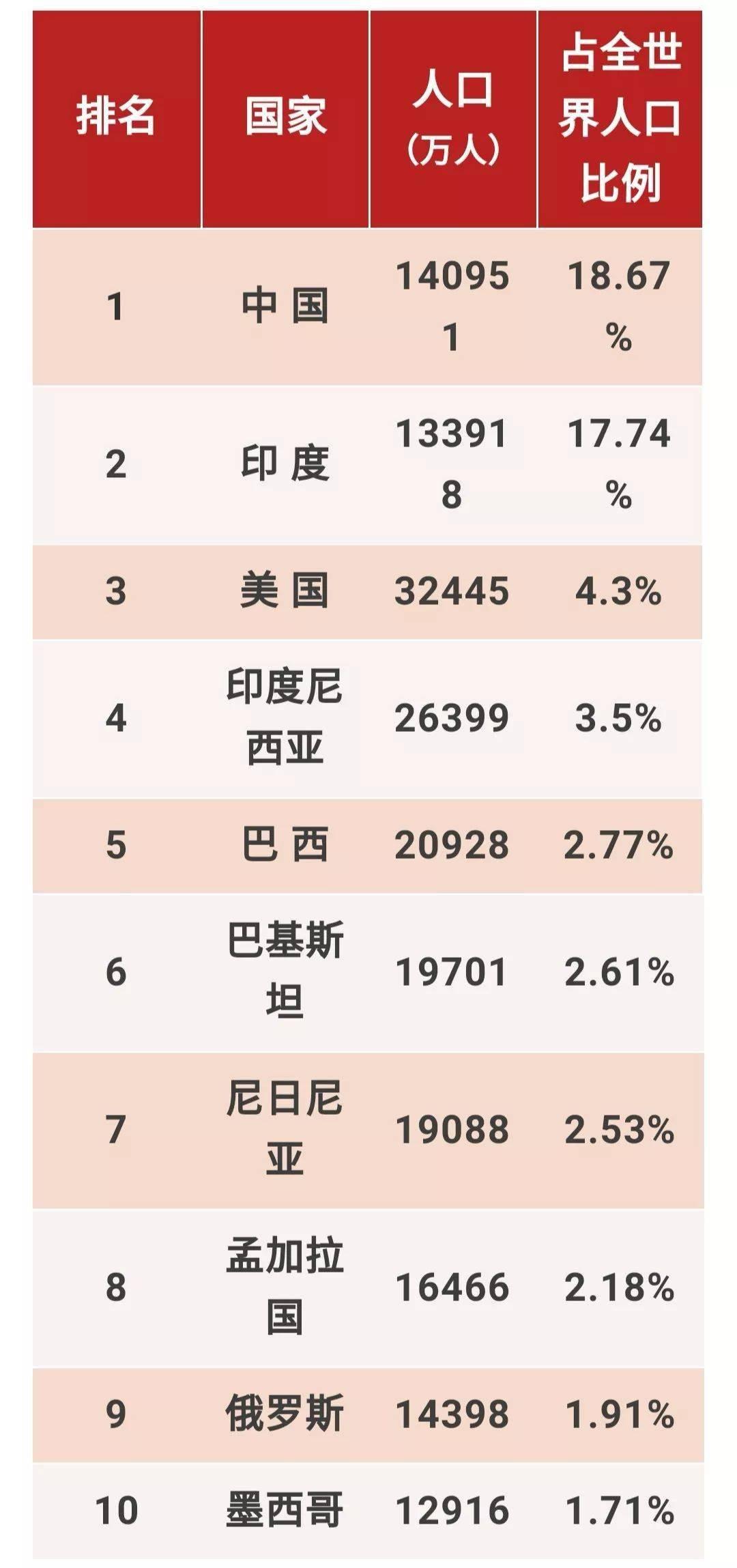 中国在世界gdp人均排名_世界人均gdp排名图片