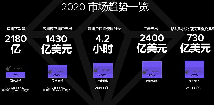 全球手游市场热度不减,2021年用户支出有望超1200亿美元